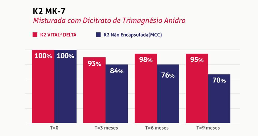 Gráfico sobre a eficácia da Vitamina K@ MK-& misturada com Dicitrato de Trimagnésio Anidro