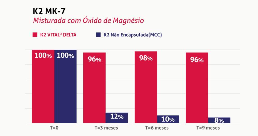 Gráfico ilustrando a eficácia da vitamina K2 MK7 - Misturada com Óxido de Magnésio